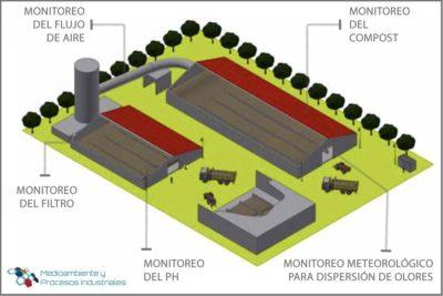 Monitoreo del proceso de compostaje