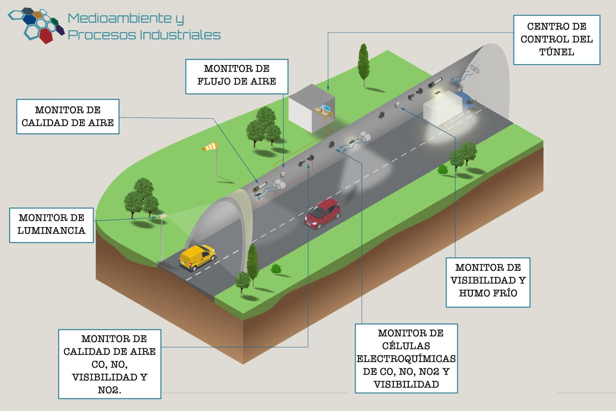 Sistema-de-monitoreo-y-control-de-tuneles