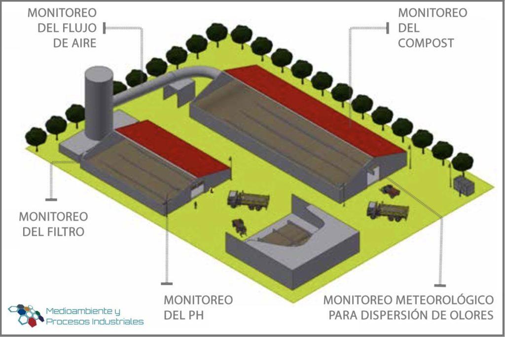 Monitoreo-del-proceso-de-compostaje