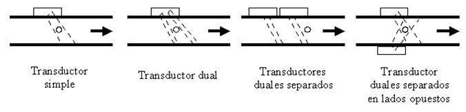 Monitoreo de flujos másicos de sólidos