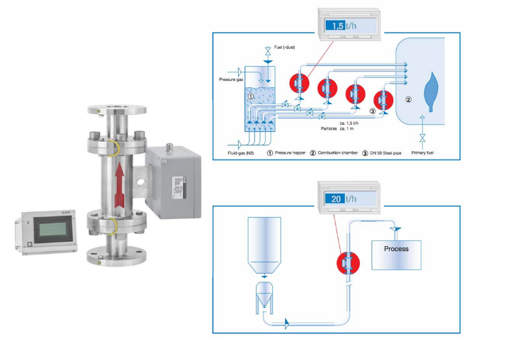 Monitores de flujo másico de sólidos en fase densa